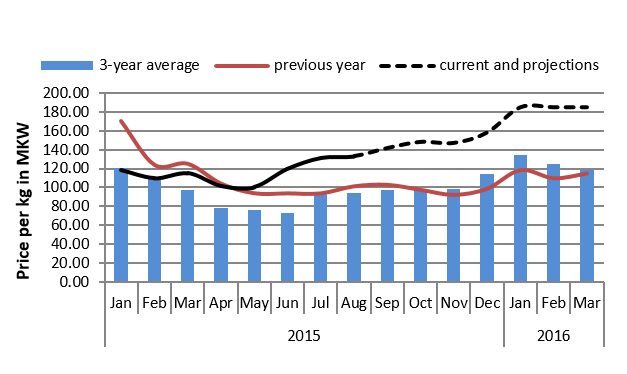 Figure 2.  Nsanje  maize price trends and projections (MKW/kg)