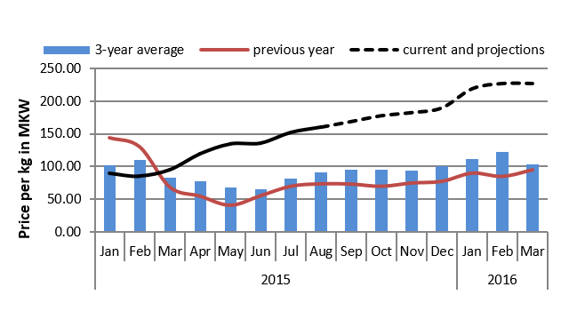 Figure 3.  Phalombe  maize price trends and projections (MKW/kg)