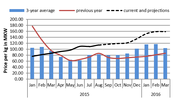 Figure 4.  Mchinji  maize price trends and projections (MKW/kg)