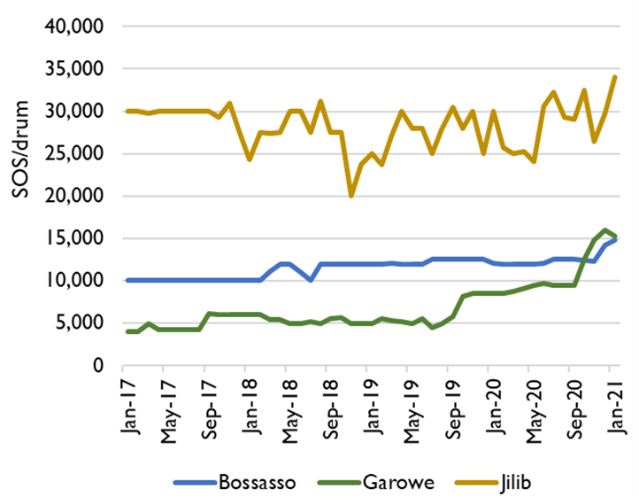 Graph showing the price of a drum of water in Bossasso, Garowe, and Jilib from January 2017 through January 2021