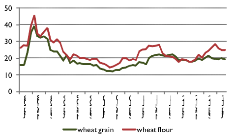 Wheat and wheat flour prices in Maimana, Faryab Province, January 2008 to March 2013, AFN/kg