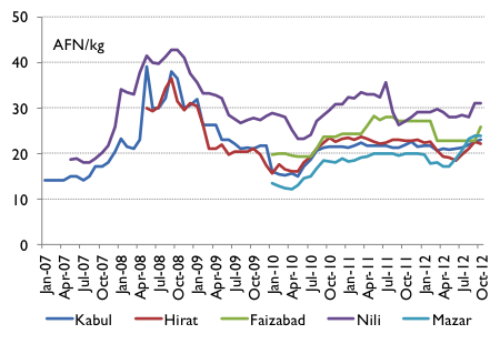 Wheat flour prices in Afghan afghani per kilogram (AFN/kg), January 2007 to October 2012