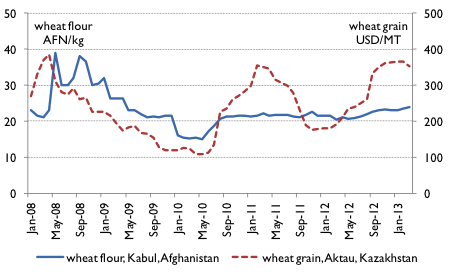 Wheat flour and exported wheat prices, January 2008 to March 2013