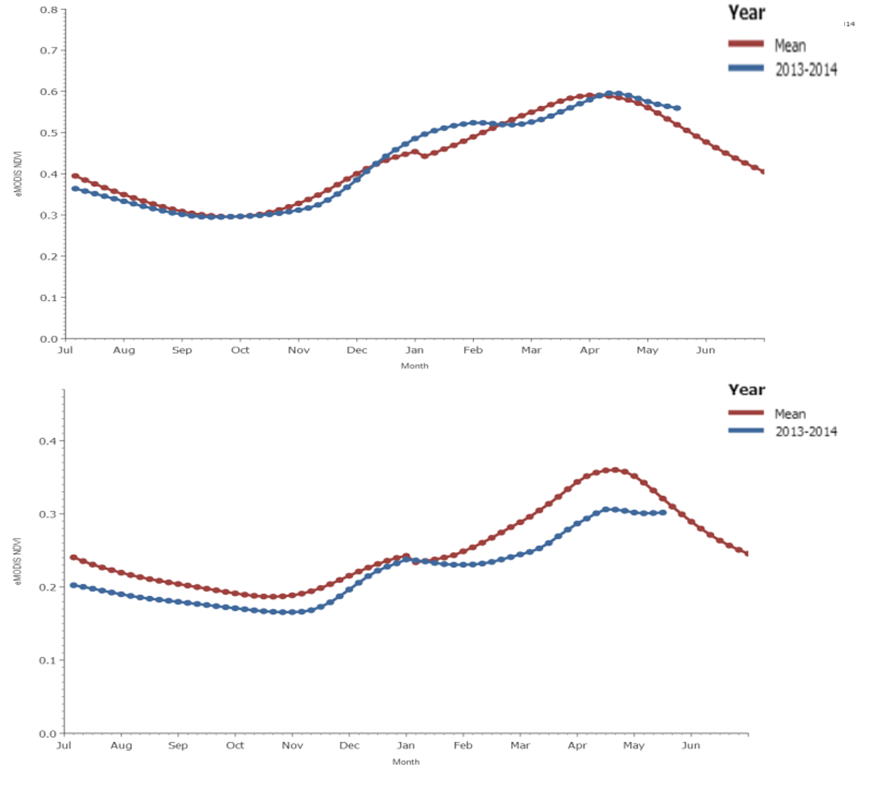 Figure 2. eMODIS Normalized Difference Vegetation Index trends for Cunene (top) and Namibe (bottom).