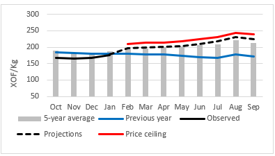 Graph of millet prices (XOF/kg) projected on the Djibo market for 2020: Projections between January and September 2020 are above the five-year average and also above the past year when prices were below average.
