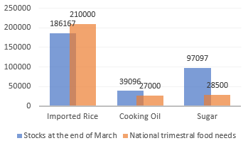 Level of stocks compared to consumption requirement (in tonnes): Stocks of imported rice are less than the national consumption requirement per trimester; stocks of edible oil and sugar are both more than the national requirement.