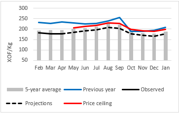 Projected price per kg of millet on the Djibo market: Prices expected to be near or below the 5-year average and lower than last year