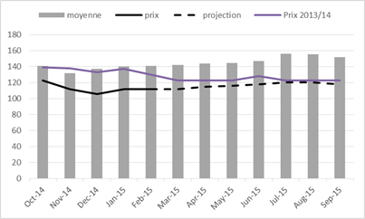 Figure 2. Projected maize prices in Bobo Dioulasso between April and September 2015, in FCFA/Kg