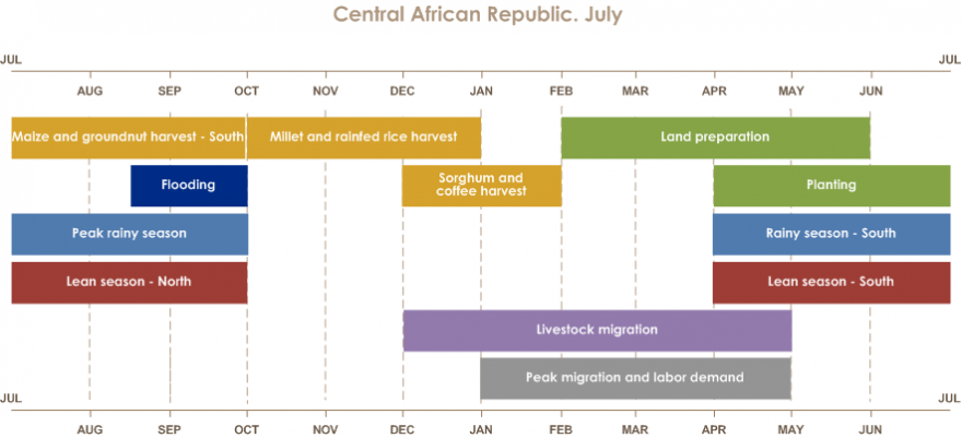 Central African Republic Seasonal Calendar Rainy season: April to October in the south and July to September in the north. Sowing: April to June. Harvesting of maize and peanuts: July to September. The harvest of millet and rainfed rice: October to December. Harvests of sorghum and coffee: December and January. Livestock migration: December to April. The lean season: April to June in the south and July to September in the north. Peak migration and labor demand: January to April.