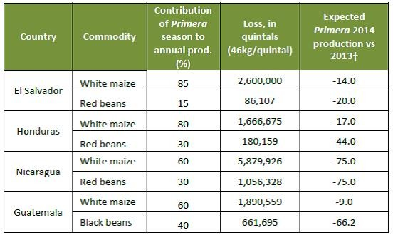 Figure 2.  Estimated losses to basic grains for the 2014 harvests of Primera crops