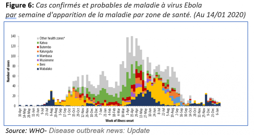 Graph of confirmed and probable cases of Ebola virus disease by week of onset of the disease by health zone (as of 14/01/2020) according to WHO