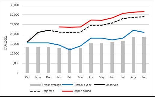Figure 1. Projected 2018 prices for (rainfed) sorghum crops in Maroua, in XAF/100 kg