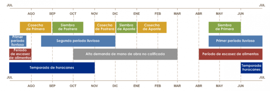 Seasonal calendar for a typical year  in Central America starting from July, showing the beginning and end of each season.