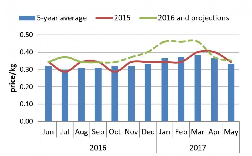 Figure 3. Harare Maize Grain Price Projections, October 2016-May 2017 (US$/kg).
