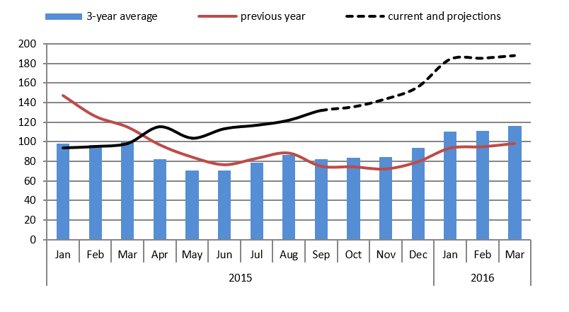 Figure 1. National average maize price trends and projections (MKW/kg)