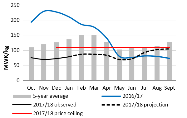 Figure 3. Mitundu, Malawi Maize Grain prices and projections (MWK/kg)