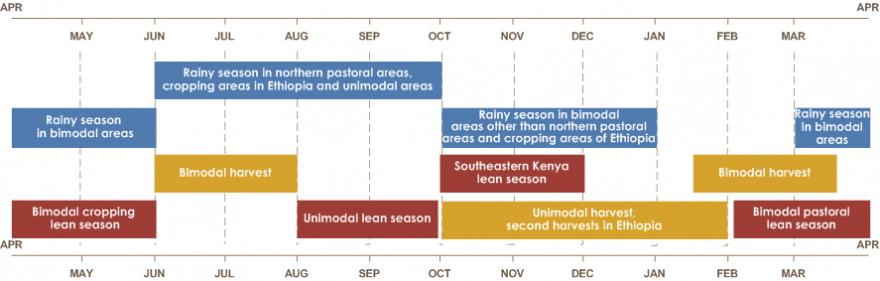 Seasonal calendar graphic. The rainy season in northern pastoral areas, cropping areas in Ethiopia, and unimodal areas are from June to October. Rainy season in bimodal areas other than northern pastoral areas and cropping areas in Ethiopia is from October to January. Rainy season in bimodal areas is from March to June. Bimodal harvest is from mid-January until mid-March and June until August. Unimodal harvest, second harvests in Ethiopia are from October until February. Unimodal harvest is also from April until mid-May. Southeastern Kenya lean season is from October to December. Unimodal lean season is from August until October. Bimodal pastoral lean season is from early February until late March. Bi modal cropping lean season is from early May until July.