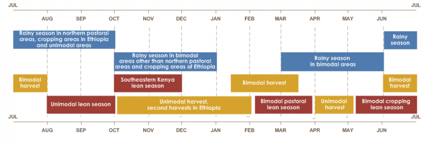 East Africa seasonal calendar  The rainy season in northern pastoral areas, cropping areas in Ethiopia, and unimodal areas are from June to October. Rainy season in bimodal areas other than northern pastoral areas and cropping areas in Ethiopia is from October to January. Rainy season in bimodal areas is from March to June. Bimodal harvest is from mid-January until mid-March and June until August. Unimodal harvest, second harvests in Ethiopia are from October until February. Unimodal harvest is also from April until mid-May. Southeastern Kenya lean season is from October to December. Unimodal lean season is from August until October. Bimodal pastoral lean season is from early February until late March. Bi modal cropping lean season is from early May until July.