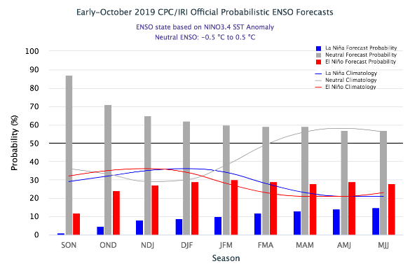 The ENSO forecast indicates neutral conditions