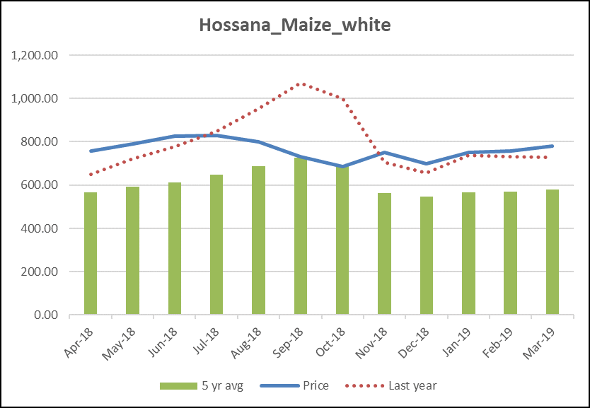 Maize Price Trend in Hosanna Market: Above the five year average, but generally below or close to last year's price