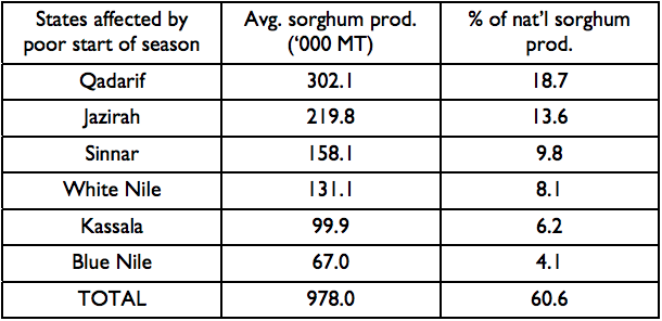 Table 1. Average state-level contribution to Sudan's national sorghum production (2003/04-2012/13)
