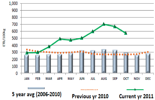 Figure 3. White maize: Nominal retail prices in Addis Ababa