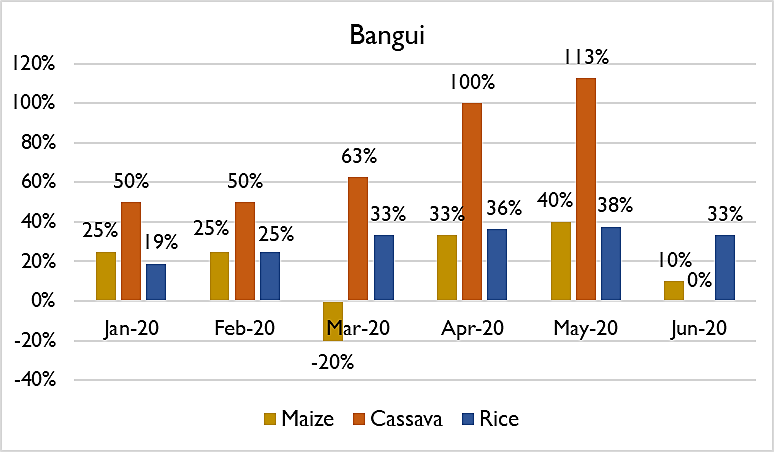 Figure showing price trends in select staple food commodities, January-June 2020 compared to January-June 2019, Bangui