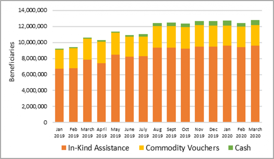 This is a graph showing gradual scaleup from around 9 million to 12 million beneficiaries per month between January to August 2019, with over 12 million beneficiaries reached per month between July 2019 and March 2020. Over two-thirds of beneficiaries receive in-kind benefits, with less than a third receiving commodity vouchers and a less than a million receiving cash.