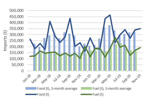 Time series graph of monthly food and fuel imports in tons between January 2018 and November 2019. Though volatile, both food and fuel imports have been higher in mid-2019 compared to late 2018/early 2018 levels, but both decreased significantly between August and September, before increasing again in October and November.
