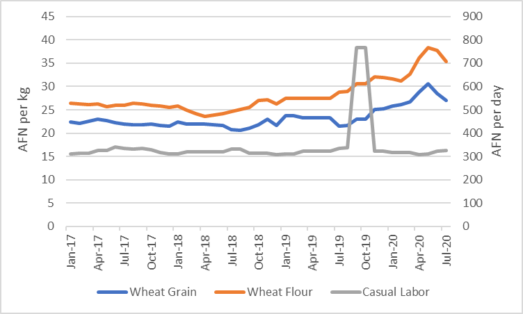 This is a graph showing that wheat flour and wheat grain prices have increased throughout late 2019, and increased even further in early 2020 through May, before decreasing slightly between May and July. Casual labor wages have remained fairly steady, but increased slightly since April/May 2020.