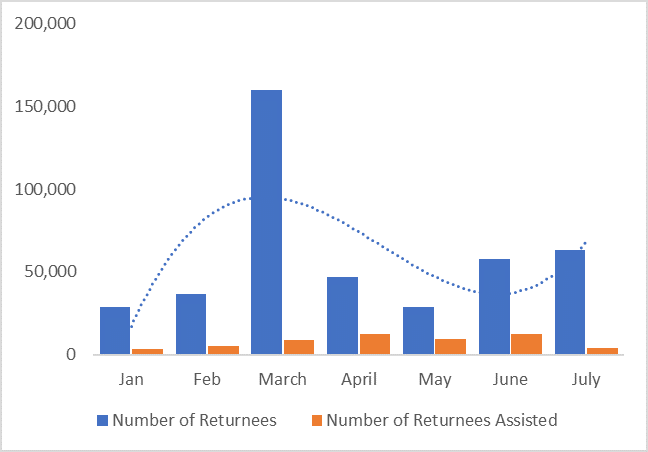 This graph shows that, in March, the number of returnees arriving from Iran and Pakistan was over 150,000, more than triple previous months. Monthly arrivals were nears 50,000 from April to July, but slightly higher in June and July. Only a small fraction received assistance in each month.