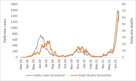 This is a graph showing a peak of COVID-19 cases occurred in May/June 2020. A much smaller peak occurred in November/December 2020. A significant spike has been occurring since late April 2021.