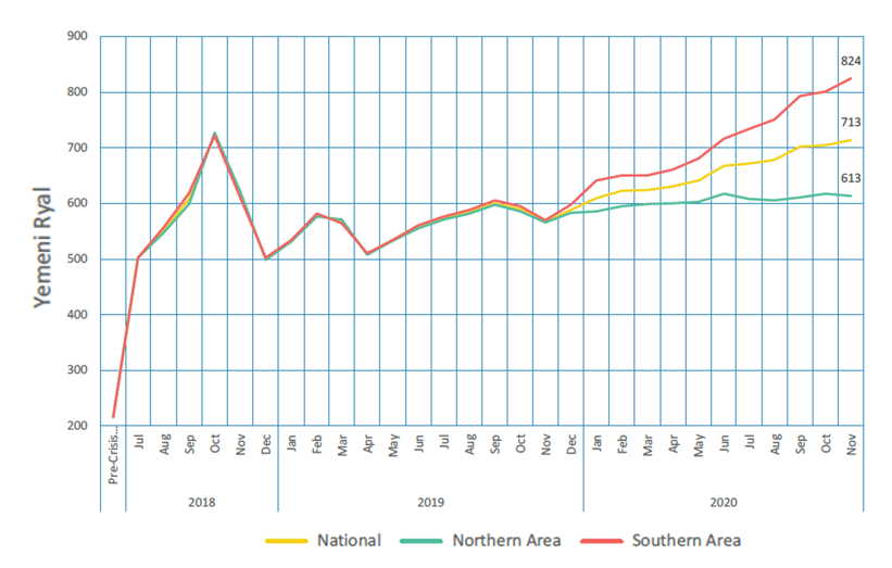 This graph shows that the exchange rate has been increasing (depreciating) since November 2019, with a growing gap between exchange rates in northern and southern areas.
