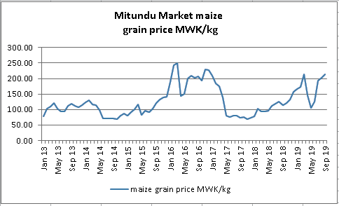 This is a time series graph of maize prices in Mitundu market. Prices rose throughout 2015 and 2016 before dipping in mid 2017 to levels previously observed in 2013-2014. Prices have been increasing since then. Recently, prices rose sharply between May and September 2019.