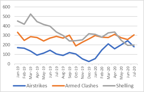 This graph shows that the frequency of armed clashes has remained steady overall (but with some month-to-month volatility) from January 2019 to July 2020. The frequency of shelling incidents has decreased during this time. The frequency of airstrikes decreased slightly from January to December 2019, but has increased significantly throughout 2020.