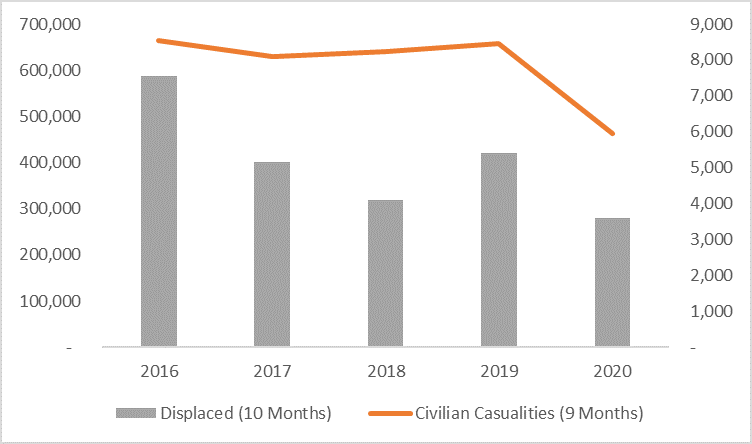 This graph shows that displacement in the first 10 months of the year decreased from 2016 to 2018, increased somewhat in 2019, and decreased in 2020 to lowest levels. Civilian casualties in the first nine months of the year were steady from 2016 to 2019, but decreased in 2020.