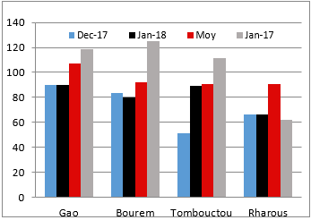 Figure 1. Trends in terms of trade for millet/goats (kg/animal)
