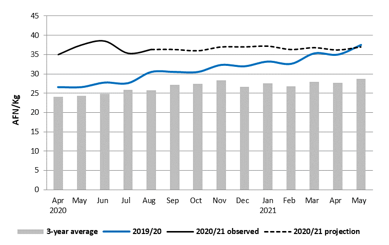 This graph shows that prices are expected to remain stable through May 2021 but remain above average levels.