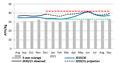 This is a graph showing that wheat flour prices are projected to remain above average through at least September 2020.