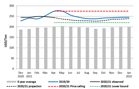 This is a graph showing that wheat grain prices are expected to decline through around September 2021 before increasing through January 2022.