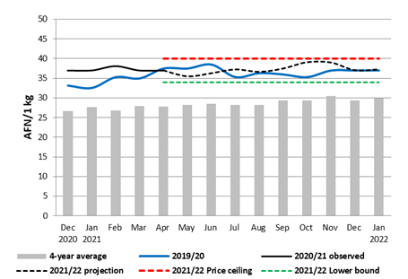 This is a graph showing that wheat flour prices are expected to fluctuate but generally increase through October/November 2021 and then decline through January 2022.