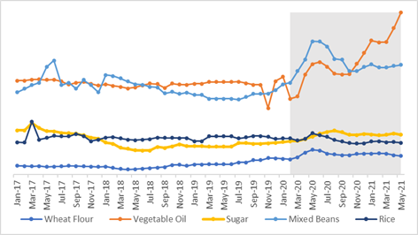 This a graph showing that the prices of wheat flour and vegetable oil increased significantly from March to May 2020. Wheat flour prices have declined since then but cooking oil prices have increased further.