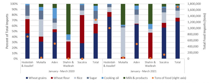 This is a graph showing that about 50% of food imports in Jan-March 2021 have entered through the Red Sea Ports, higher than the 40% of the same period of 2020.
