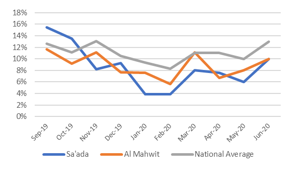This is a graph showing that, for the three plotted data series, the prevalence of poor food consumption decreased from between 10-15% in September 2019 to between 4-8% in February 2020. Since that time, the prevalence has increased to between 10-13% in June 2020.