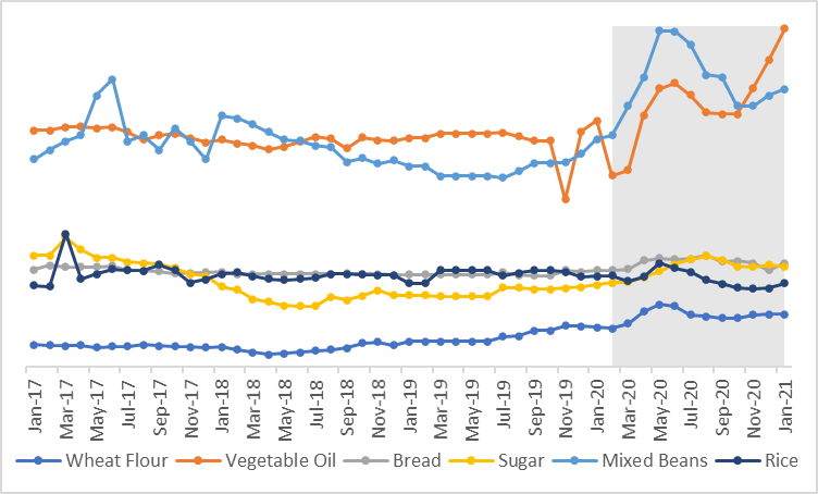This a graph showing that the prices of wheat flour and vegetable oil increased significantly from March to May 2020. The price of wheat flour declined somewhat through September 2020 while the price of vegetable oil has continued increasing.