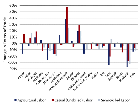 This is a bar graph showing that terms of trade are mixed across governorates but are below average in most cases.