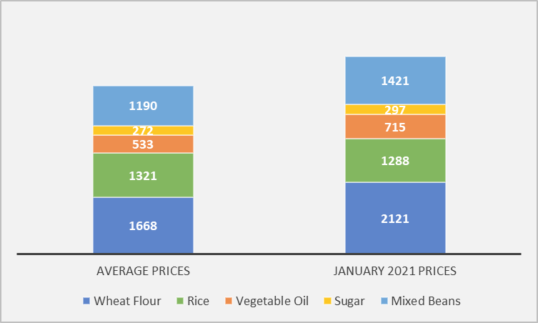 This is a graph showing that the cost of the minimum food basket in January 2021 is above average.