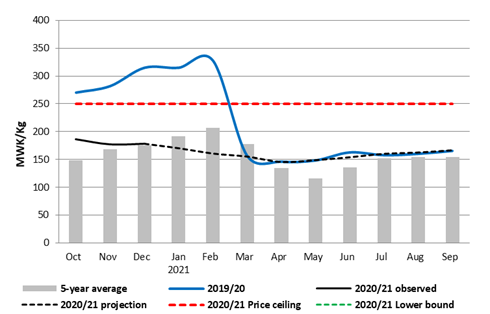 This is a graph showing that prices are expected to decrease only very slightly through April/May 2021and then increase gradually through September.