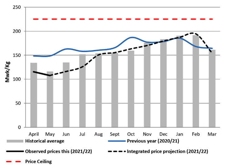 This is a graph showing that prices are expected to generally increase though February before declining from February to March.