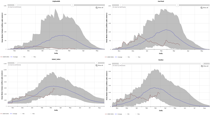 These are four graphs showing the daily progression of snow water volume in Arghandab, Hari Rod, Kokcha-Ab_i_Rustaq and Kunduz basins. Snow water volume generally declined in these basins in January and February - a time when it would typically be increasing - and has continued to decline in Arghandab basin though has increased somewhat in the other basins.